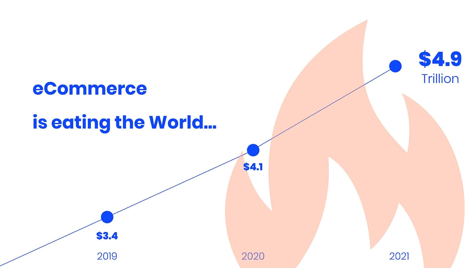 eCommerce Trend