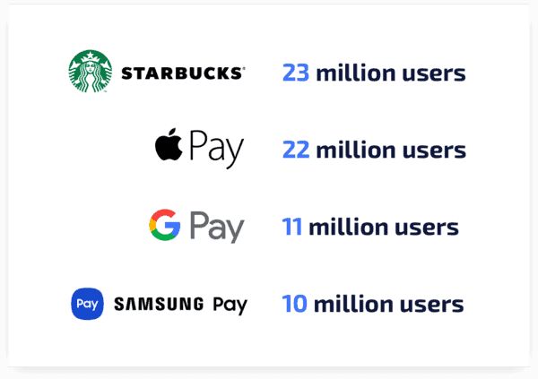 Mobile Payment Apps in the US
