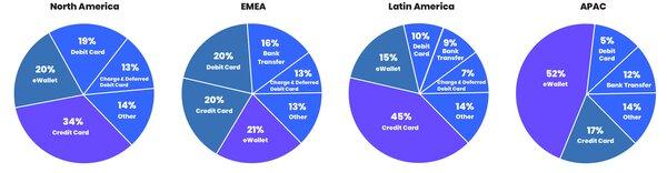 Popular Payment Methods Around the World