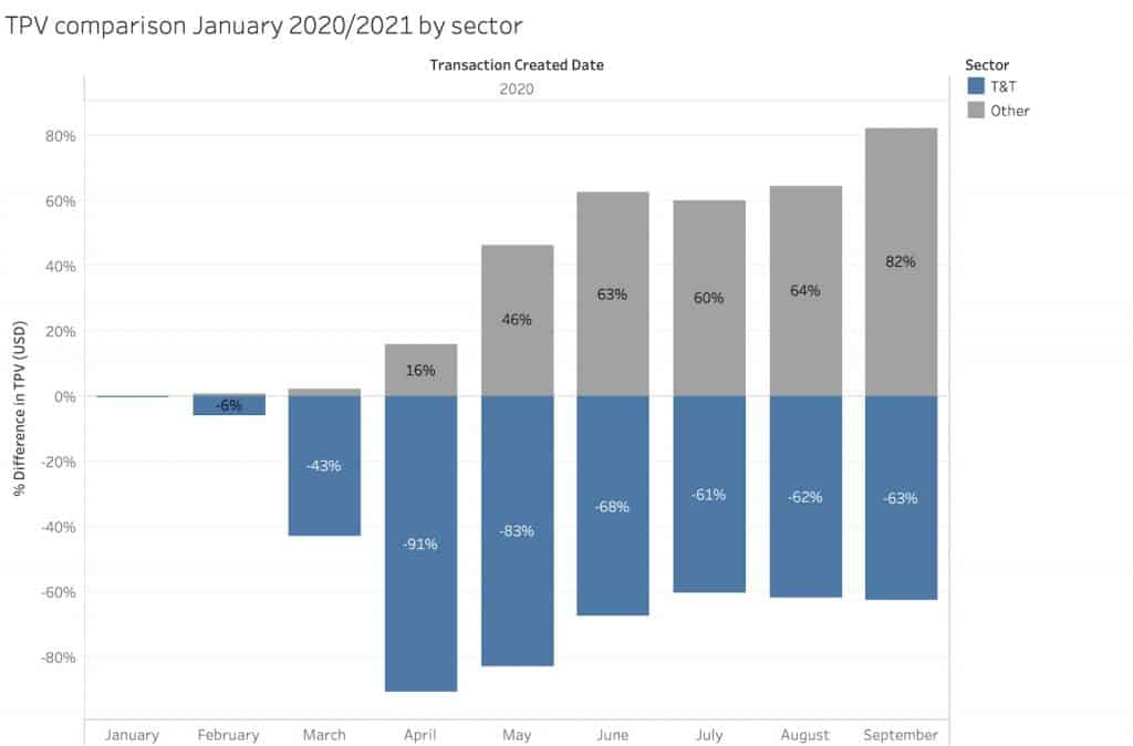 Total TPV by sectors